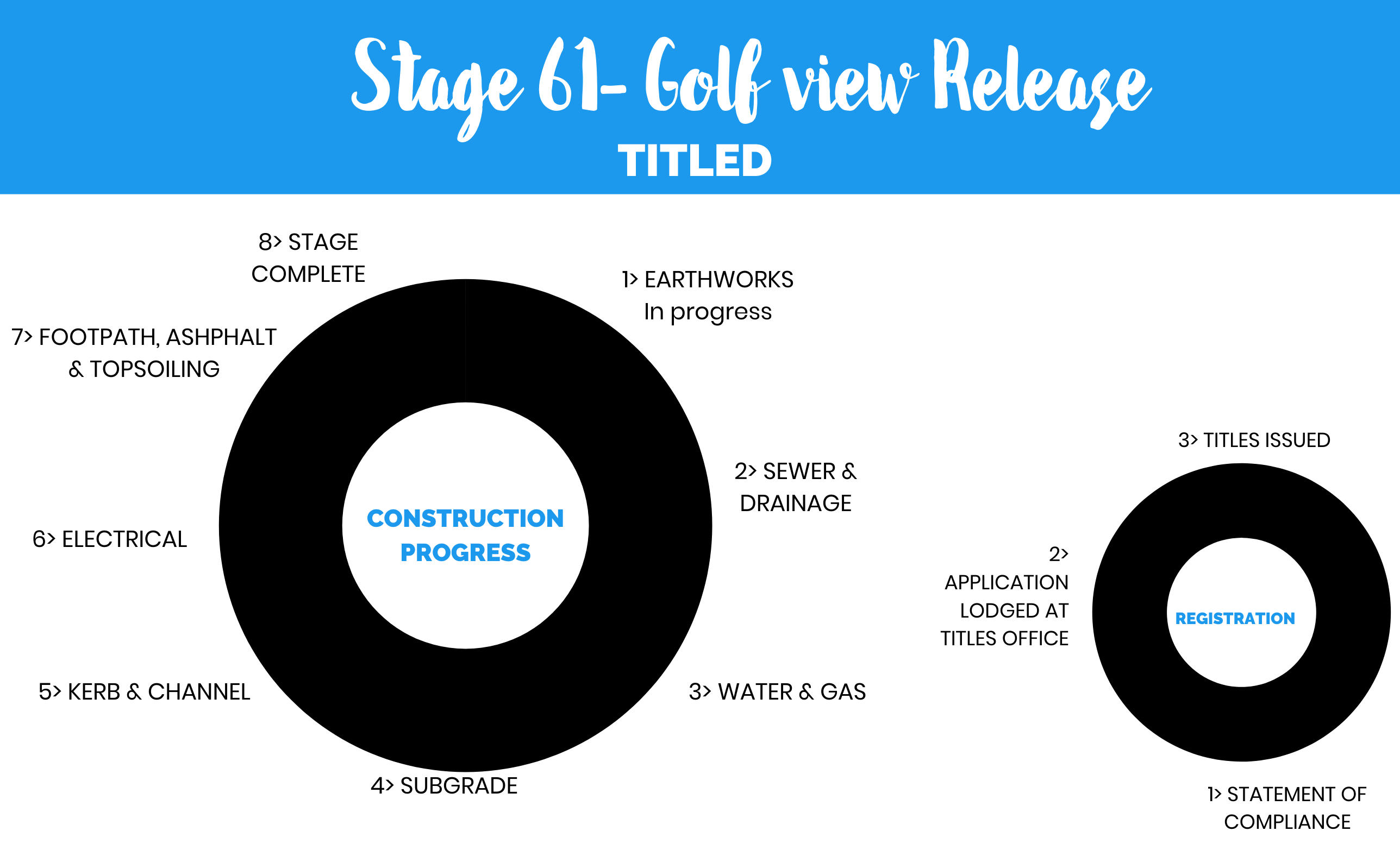 Stage 61 - Golf View Release